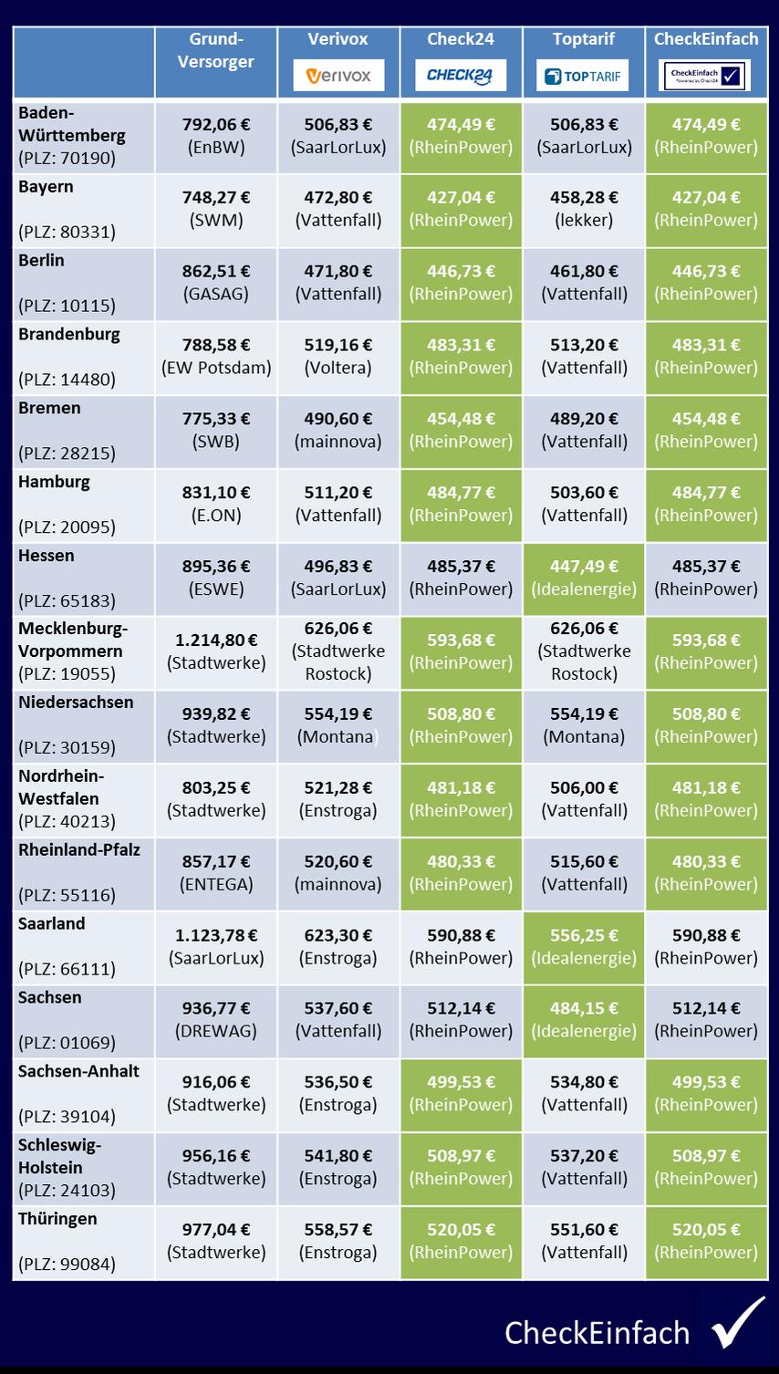 CheckEinfach | Preisvergleich Gas März 2017