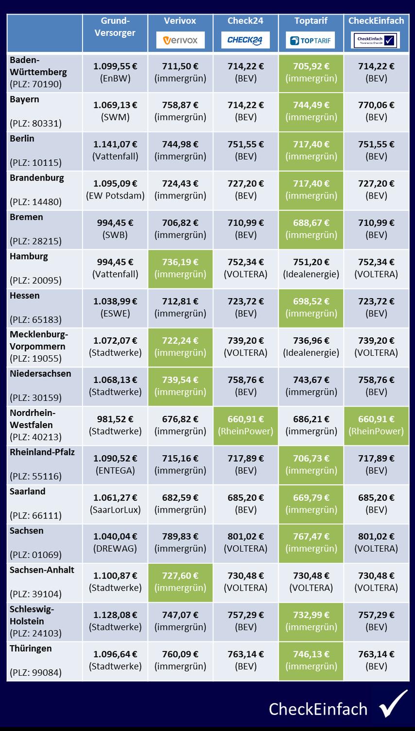 CheckEinfach | Preisvergleich Strom März 2017