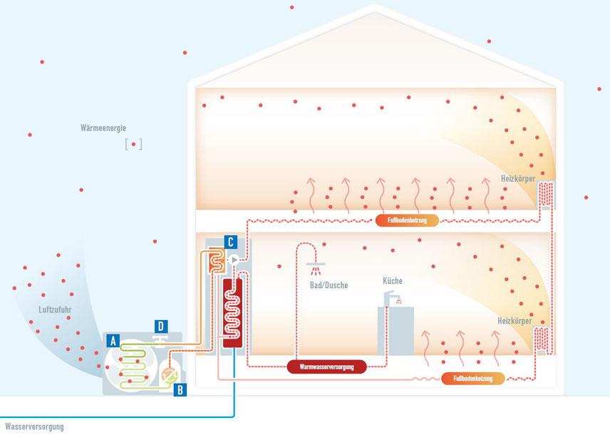 Darstellung der Nutzug des durch die Wärmepumpe erzeugten Warmwassers © Panasonic