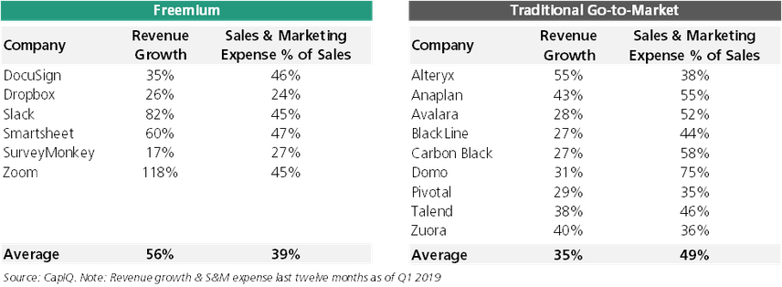 Sales and Marketing as % of Sales