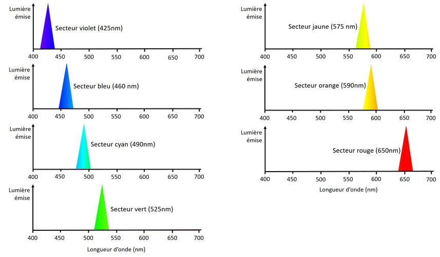Faux spectres de la lumière émise par les secteurs du disque de Newton