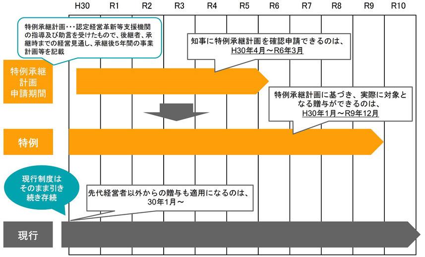 事業承継税制の適用期間の概要図