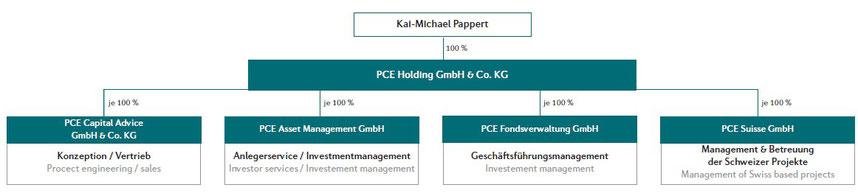 Organigramm der PCE Gruppe