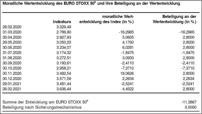 Wertentwicklung einer Index-Police mit CAP