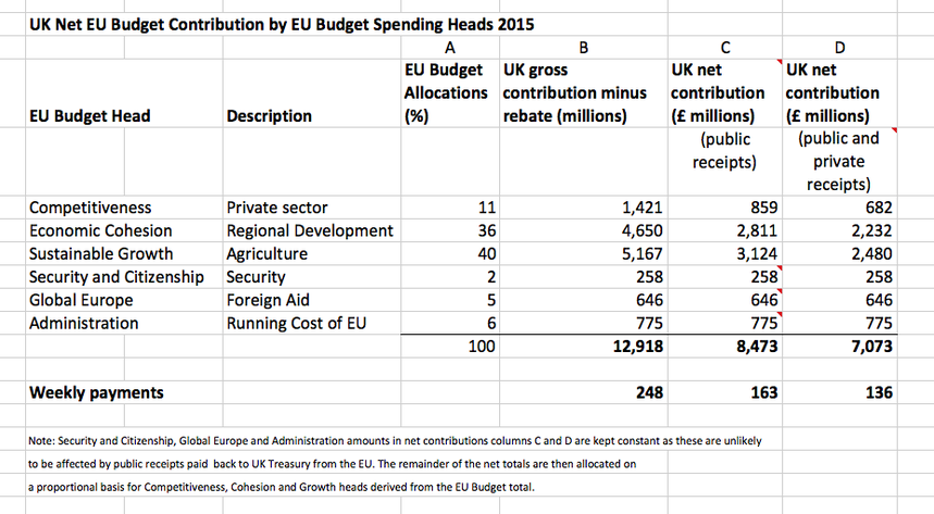 UK Net EU Budget Contribution by EU Budget Spending Heads 2014: My calculation using charts A and B above.