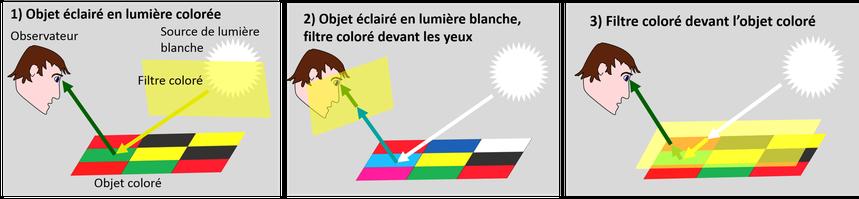 Schéma d'explication, objet coloré regardé à travers des filtres colorés