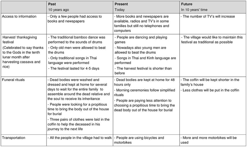 Table 1: Cultural background and change assessment conducted with a Thai ethnic community in Ba Thuoc District, Thanh Hoa Province, Vietnam (2005)