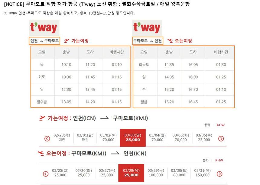 Tway 인천-쿠마모토 직항은 매일 왕복하고, 왕복 10만원~15만원 정도입니다.