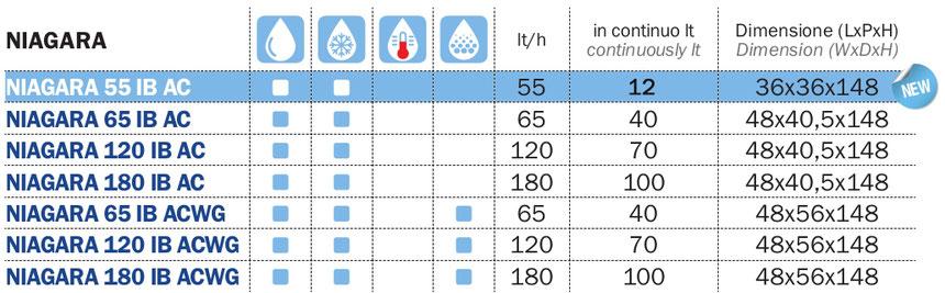 Dati tecnici Erogatore acqua Niagara sl