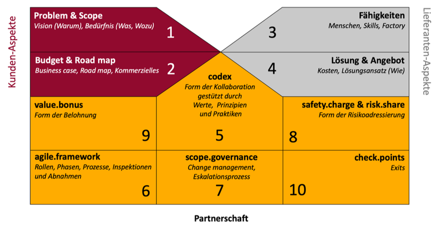 agile.agreement Rules of Game - Canvas