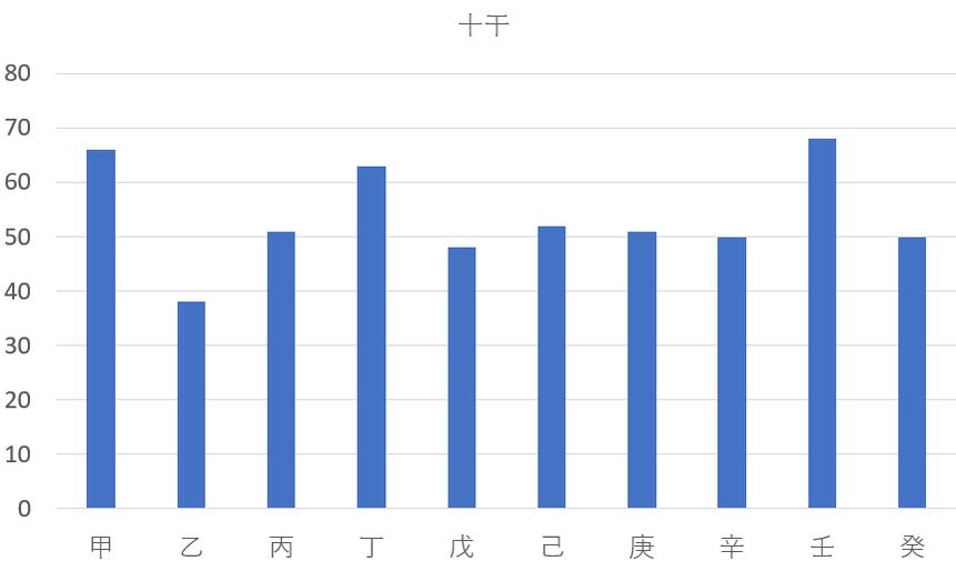 2020年東京オリンピック金メダリスト537人を九星気学と宿曜占星術で見てみると?共通点は?