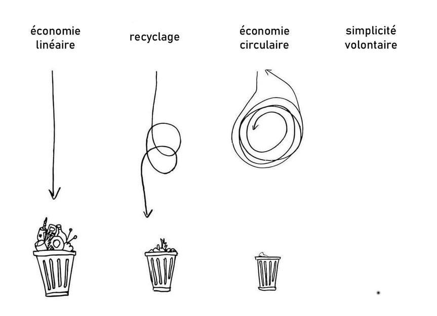 économie linéaire, recyclage, économie circulaire et simplicité volontaire