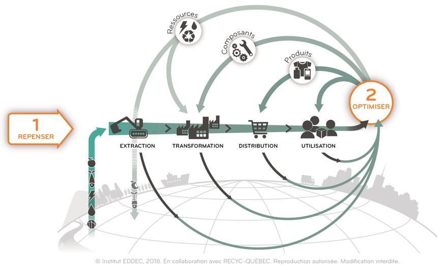 économie circulaire: un ensemble de solutions