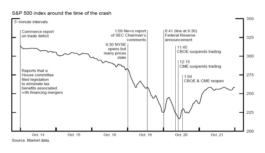Börsencrash Oktober 1987