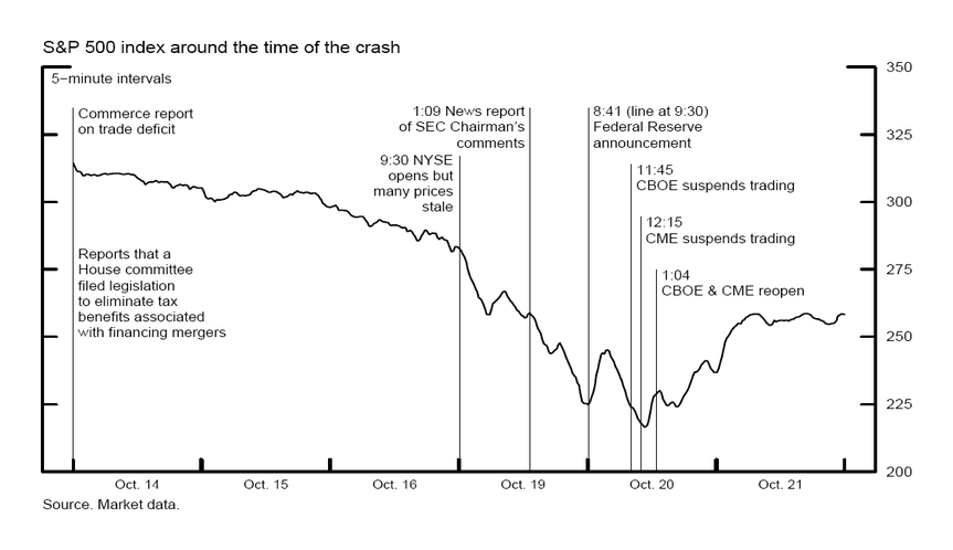 stock market crash october 1987