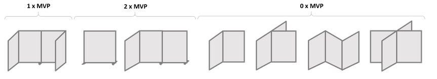 Layout for partitions