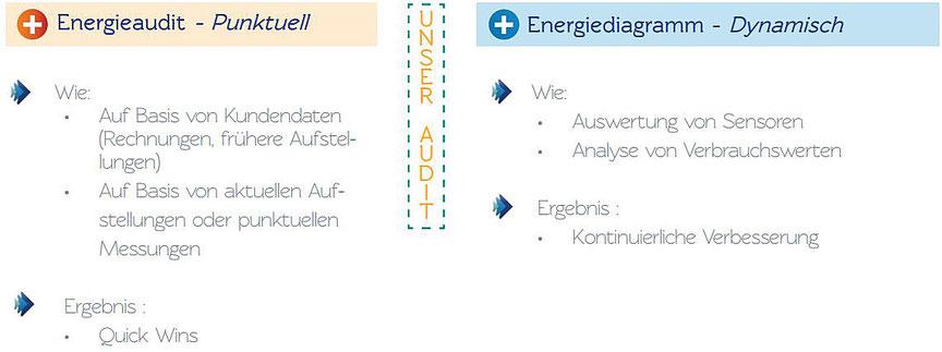 Punktuelles Energieaudit bringt kurzfristige Erfolge (Quick Wins); eine kontinuierliche Auswertung und Analyse lassen sich kontinuierliche Verbesserungen der Energieeffizienz erzielen.