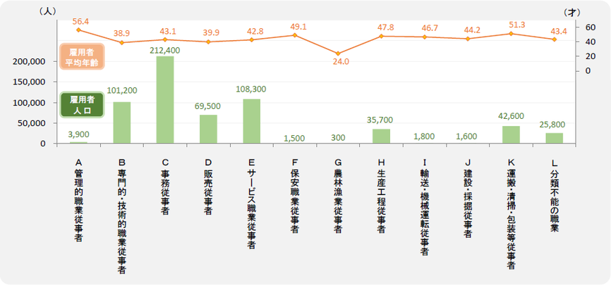 大阪市・女性の職業別人口と平均年齢 (雇用者)
