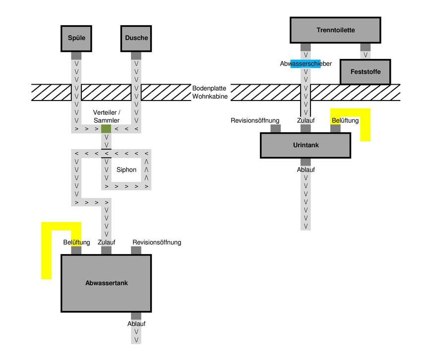 Planung Abwasser