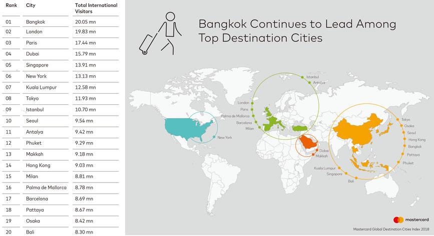 増加するバンコクやプーケットへの渡航者,タイ不動産投資,海外リゾート投資