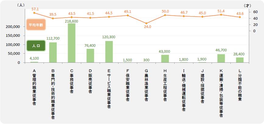 大阪市・女性の職業別人口と平均年齢(全体)