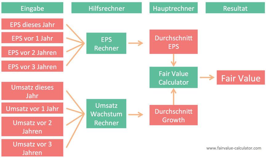So berechnet man den Fair Value einer Aktie