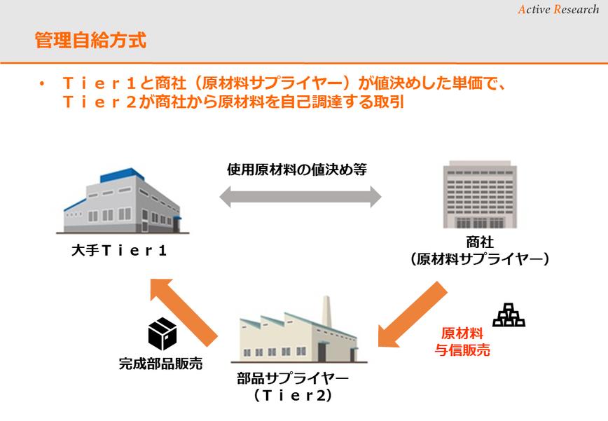 管理自給方式 大手メーカー(最終需要者、エンドの製造業者)が、大手1次下請け(Tier1)と商社(原材料サプライヤー)が値決めした単価で、Tier2(2次部品加工業者)が商社から原材料を管理価格で自己調達する取引
