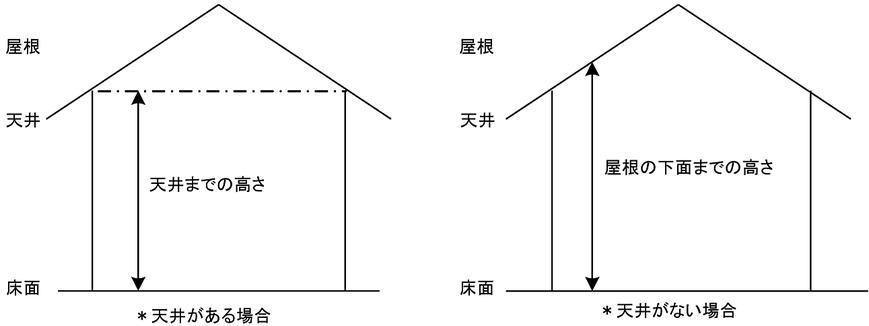 高天井の部分の高さの取り扱い 放水型ヘッド等を用いるスプリンクラー設備