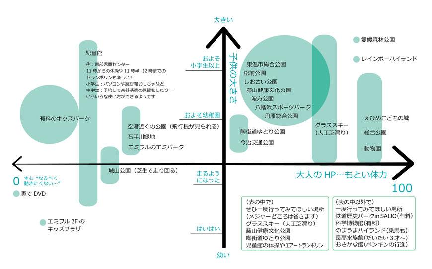 愛媛の公園 愛媛 図