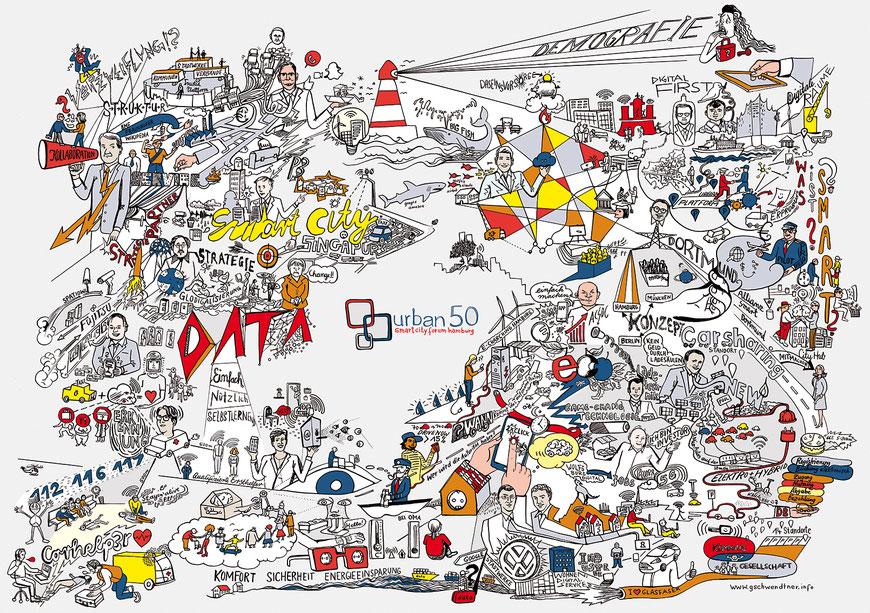Graphic Recording für Aequitas zu smart city forum hamburg Konferenz urban50 mit Referenten zu den Themen: Energiewirtschaft, Elektromobilität, Carsharing, künstliche Intelligenz, Stadtwerke, medizinische Versorgung.