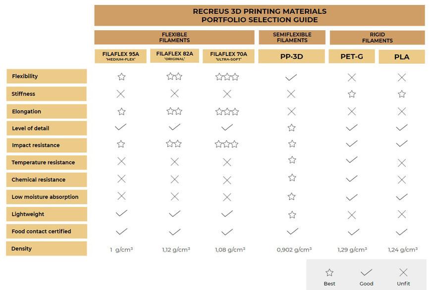 Recreus - Guía de materiales y filamentos para impresión 3D