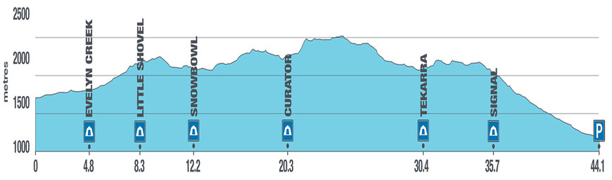 The Elevation Profile for the Skyline Trail