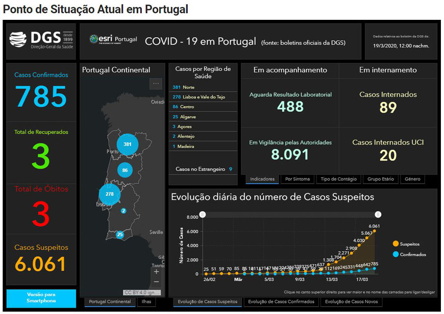 Karte entnommen: https://covid19.min-saude.pt/ponto-de-situacao-atual-em-portugal/ (Stand 19.3.2020)