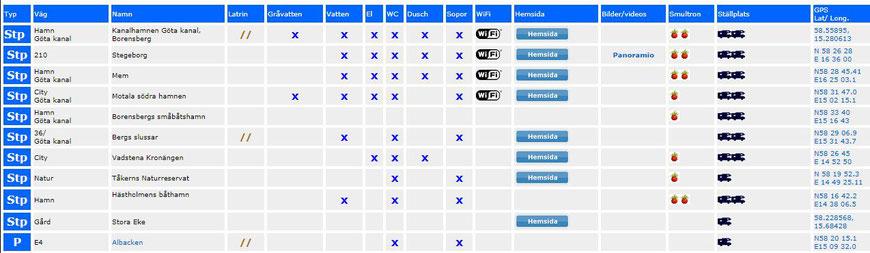 Stellplätze - Quelle: http://www.husbilskatalogen.se/stallplatser_sverige_ostergotaland.htm (klick an!)
