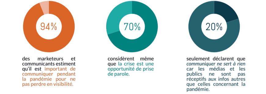 Source Cision Mai 2020 - Marketeurs et communicants face à la crise sanitaire