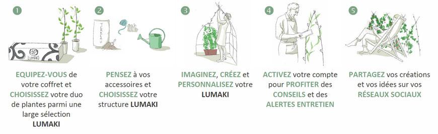 ©LUMAKI, le concept du kit diy végétal