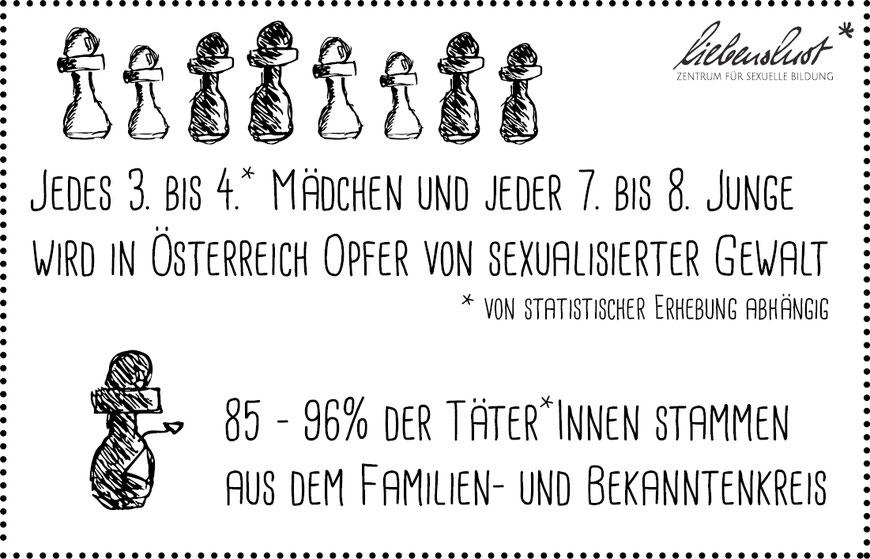 Statistik sexualisierte Übergriffe