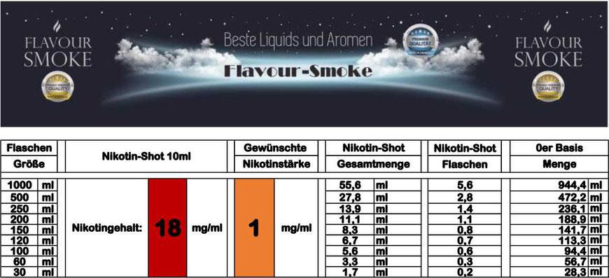 Mischtabelle für Nikotinstärke 1 mg/ml