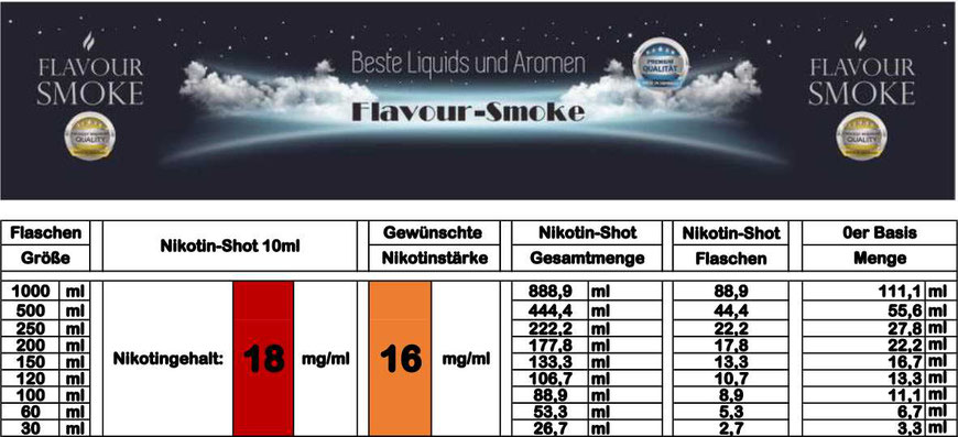 Mischtabelle für Nikotinstärke 16 mg/ml