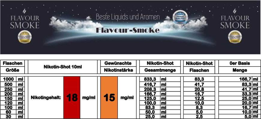 Mischtabelle für Nikotinstärke 15 mg/ml