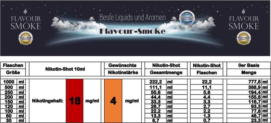 Mischtabelle für Nikotinstärke 4 mg/ml