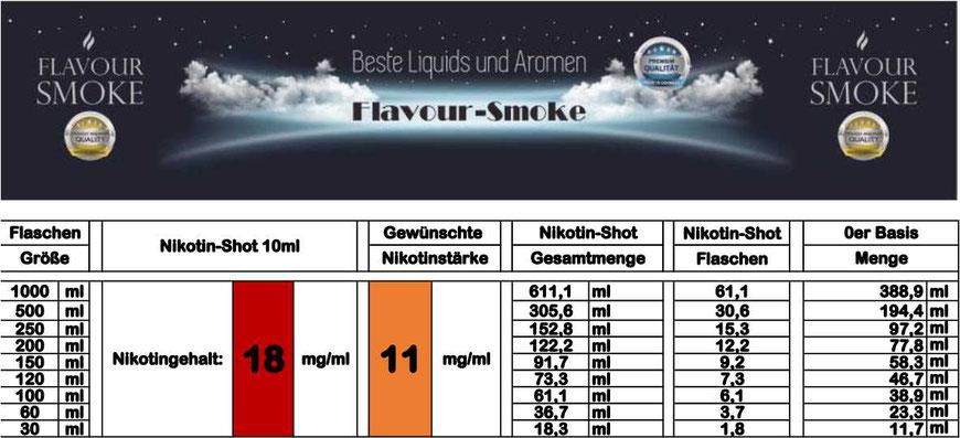 Mischtabelle für Nikotinstärke 11 mg/ml