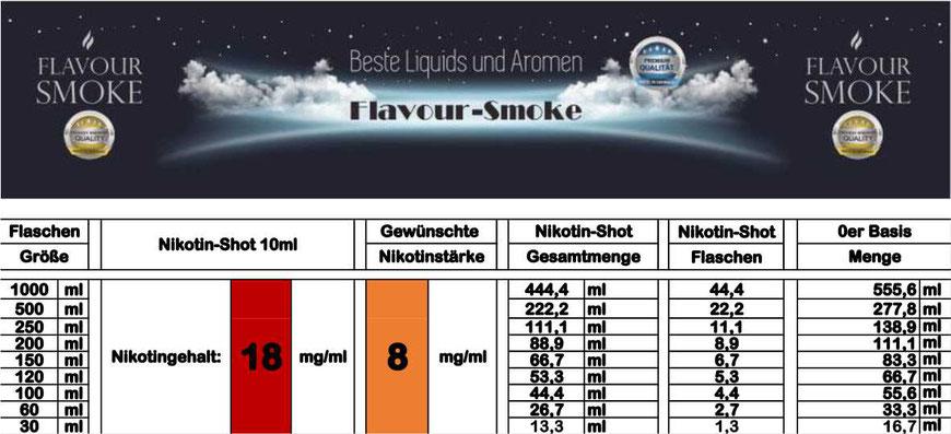 Mischtabelle für Nikotinstärke 8 mg/ml
