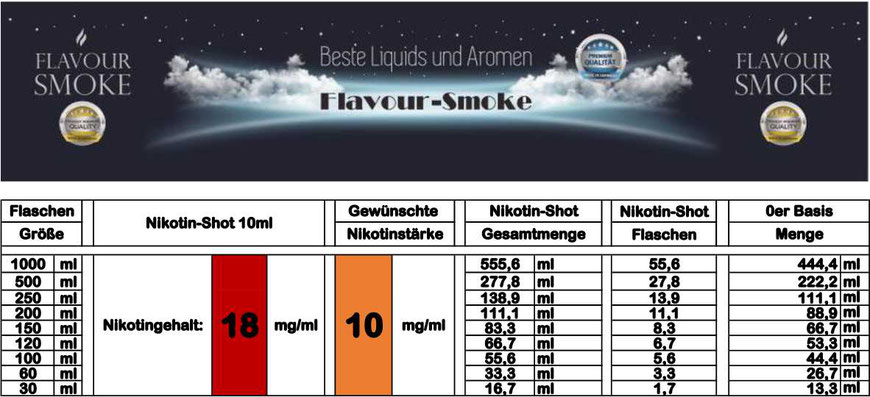 Mischtabelle für Nikotinstärke 10 mg/ml