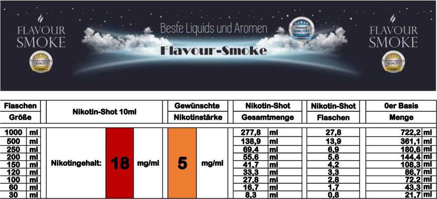 Mischtabelle für Nikotinstärke 5 mg/ml