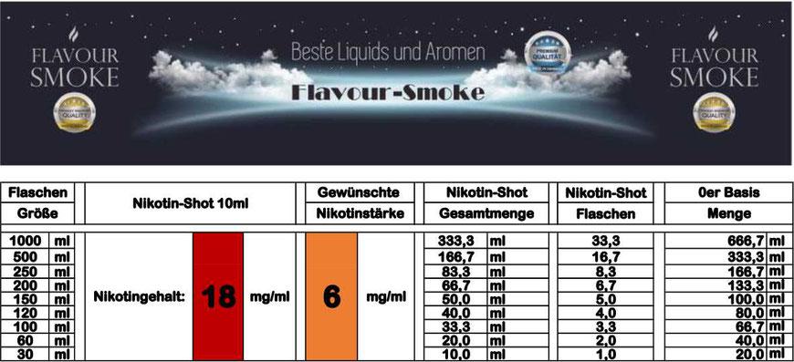 Mischtabelle für Nikotinstärke 6 mg/ml