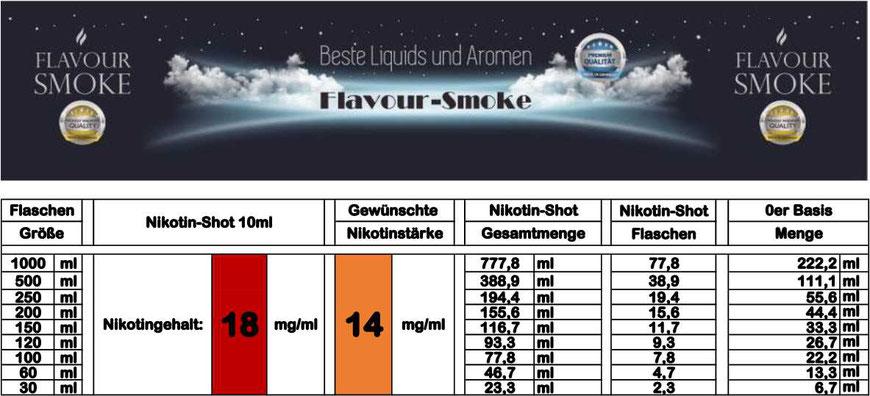 Mischtabelle für Nikotinstärke 14 mg/ml