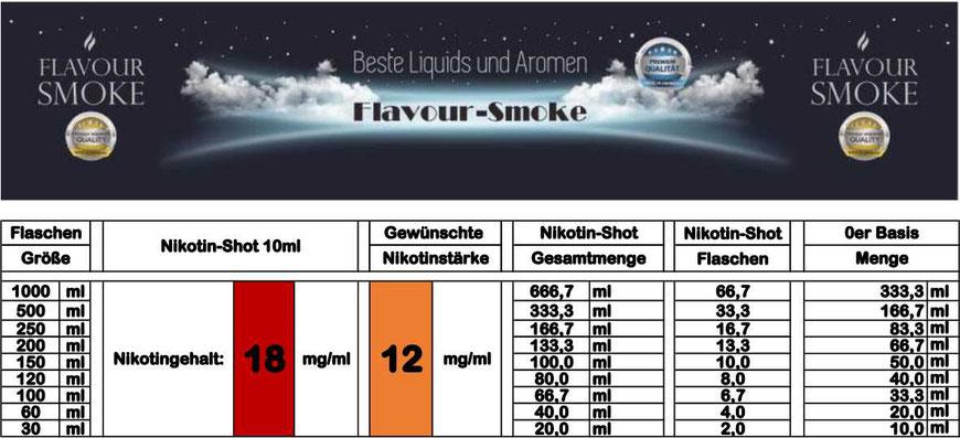 Mischtabelle für Nikotinstärke 12 mg/ml