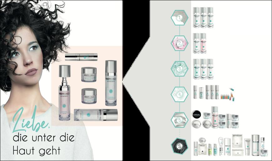 Beauty Hills, Kosmetik, Systemkosmetik, Schaubild, Produktauswahl, Persönliche Pflegesets