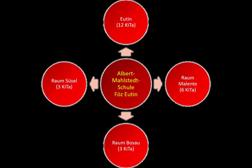 Grafik zeigt Kindertagesstätten tabellarisch angeordnet